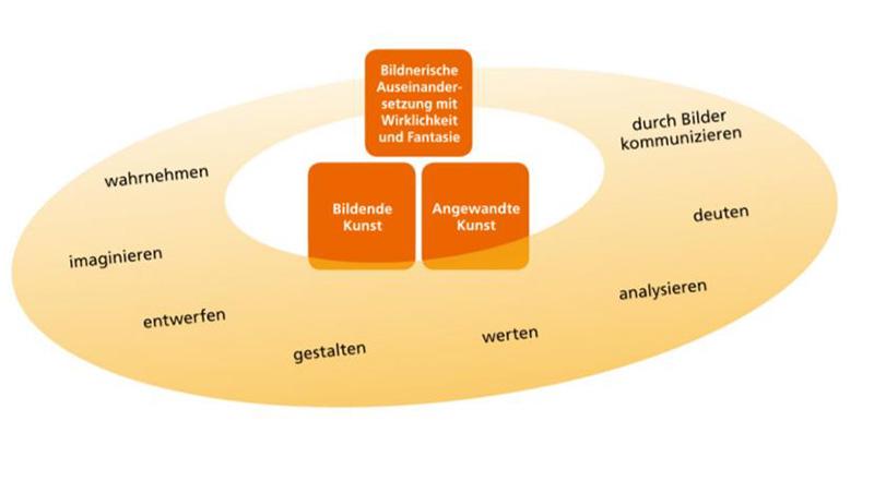 Darstellung des Kunst-Lehrplan in Bayern
