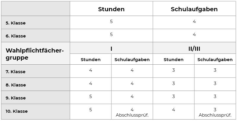 Mathe Stundenplan der unterschiedlichen Jahrgangsstufen