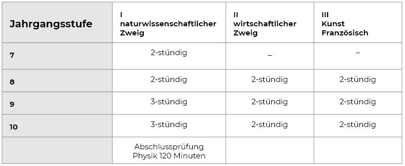 Physik Stundenplan der unterschiedlichen Jahrgangsstufen
